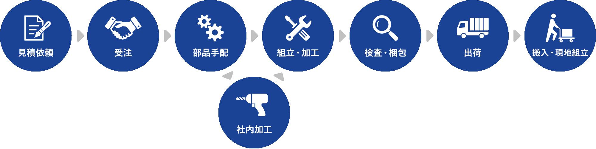 見積依頼→受注→部品手配→社内加工(ある場合)→組立・加工→検査・梱包→出荷→搬入・現地組立